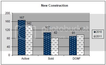 July 2011 Rapid City Real Estate Market Report &amp;ndash; new construction