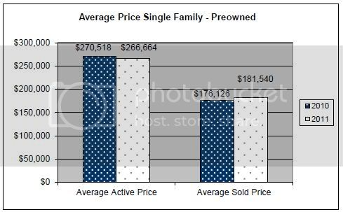 July 2011 Rapid City Real Estate Market Report &amp;ndash; average single family