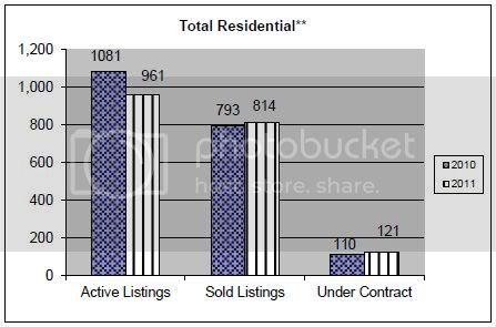 July 2011 Rapid City Real Estate Market Report &amp;ndash; total residential